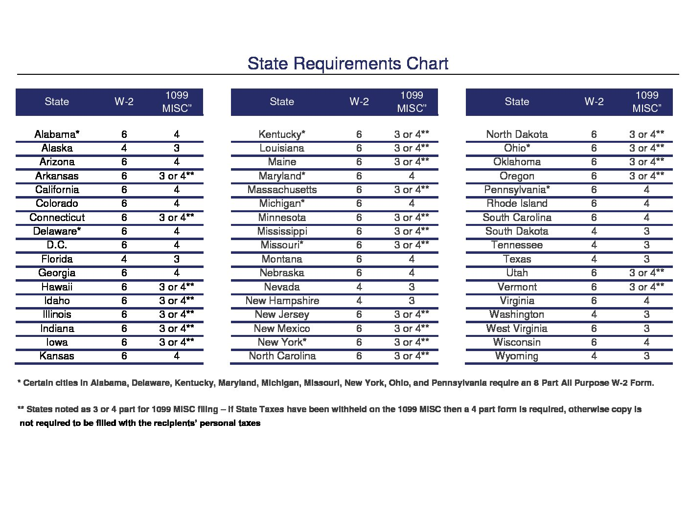 W-2 and 1099 Requirements by State